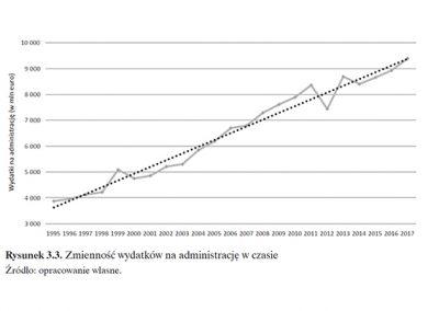 Zmienność wydatków na administrację w Unii Europejskiej w czasie