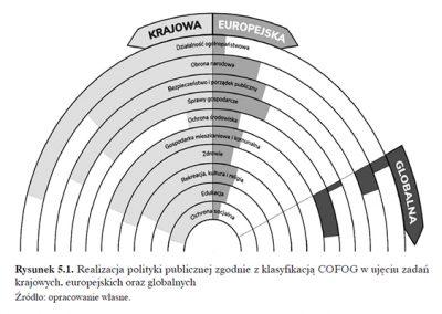 Realizacja polityki publicznej zgodnie z klasyfikacją COFOG w ujęciu zadań krajowych, europejskich oraz globalnych